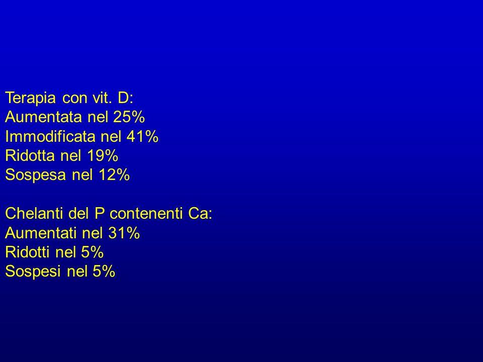 Terapia con vit. D: Aumentata nel 25% Immodificata nel 41% Ridotta nel 19% Sospesa nel 12% Chelanti del P contenenti Ca: Aumentati nel 31% Ridotti nel
