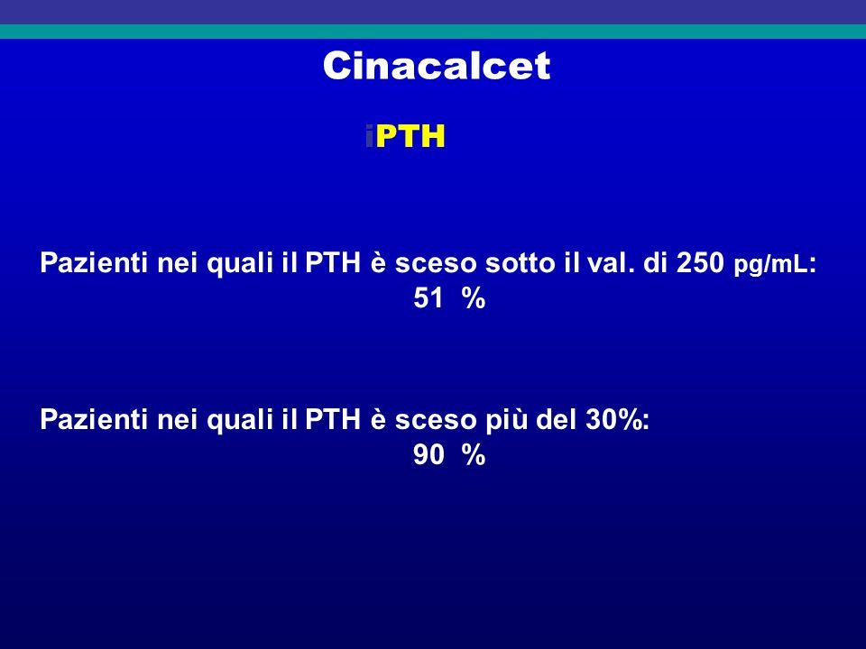 Cinacalcet iPTH Pazienti nei quali il PTH è sceso sotto il val. di 250 pg/mL : 51 % Pazienti nei quali il PTH è sceso più del 30%: 90 %