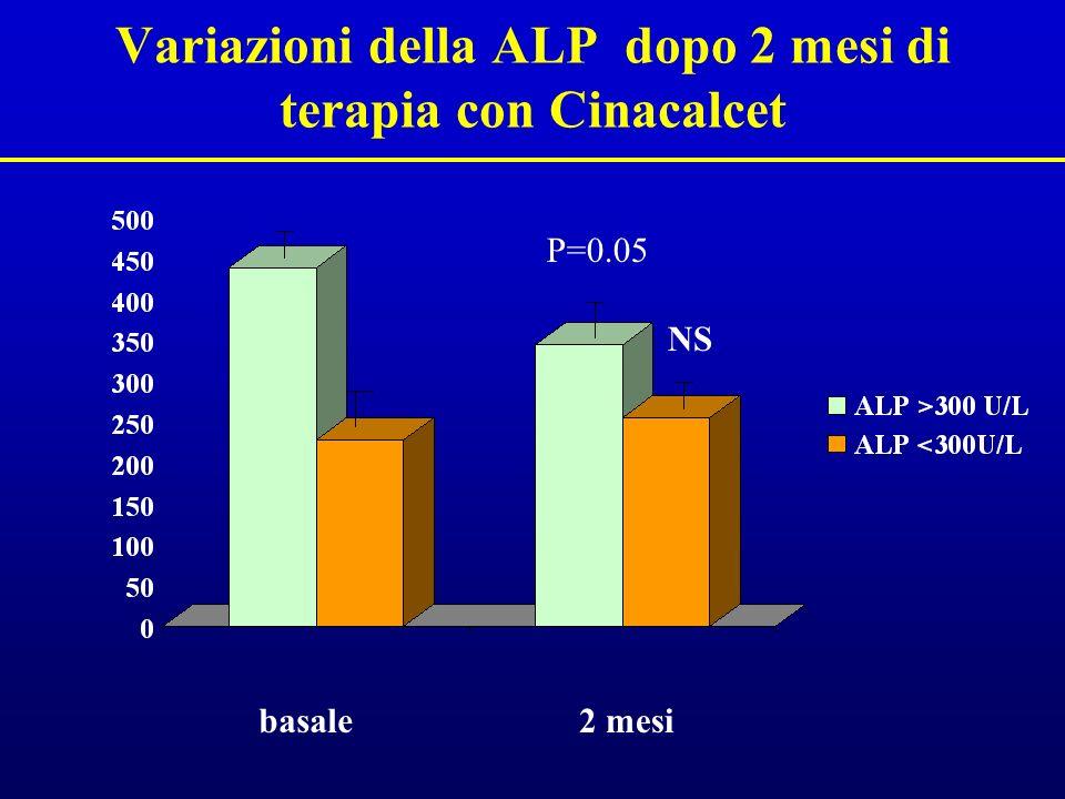 Variazioni della ALP dopo 2 mesi di terapia con Cinacalcet P=0.05 basale2 mesi NS