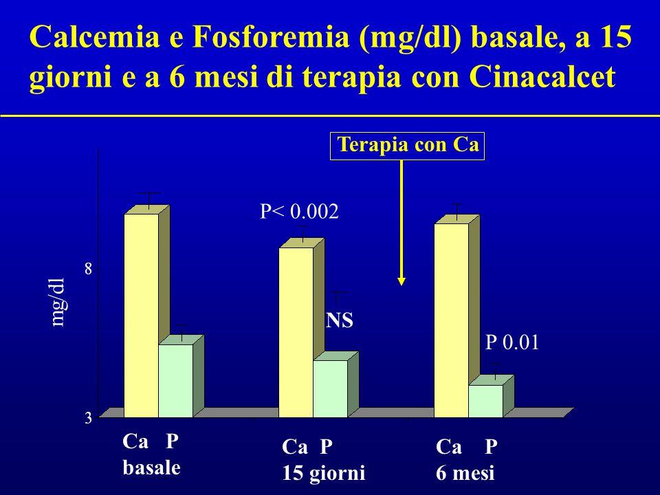 Calcemia e Fosforemia (mg/dl) basale, a 15 giorni e a 6 mesi di terapia con Cinacalcet Ca P basale Ca P 15 giorni P< 0.002 NS mg/dl Ca P 6 mesi P 0.01