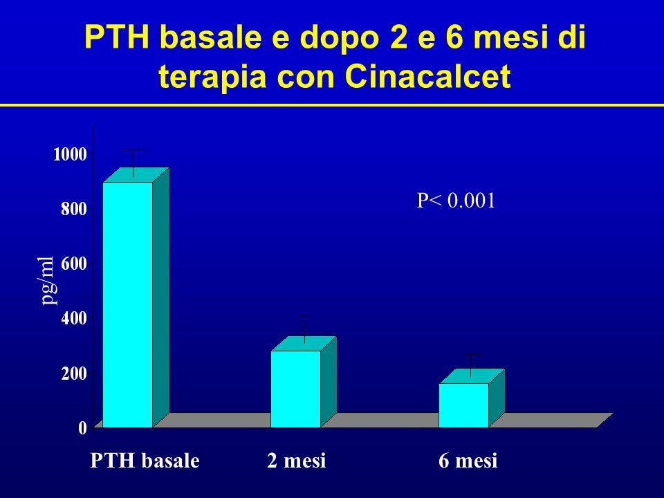 PTH basale e dopo 2 e 6 mesi di terapia con Cinacalcet PTH basale 2 mesi P< 0.001 6 mesi pg/ml