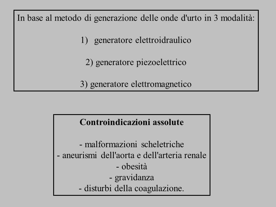 Controindicazioni assolute - malformazioni scheletriche - aneurismi dell'aorta e dell'arteria renale - obesità - gravidanza - disturbi della coagulazi