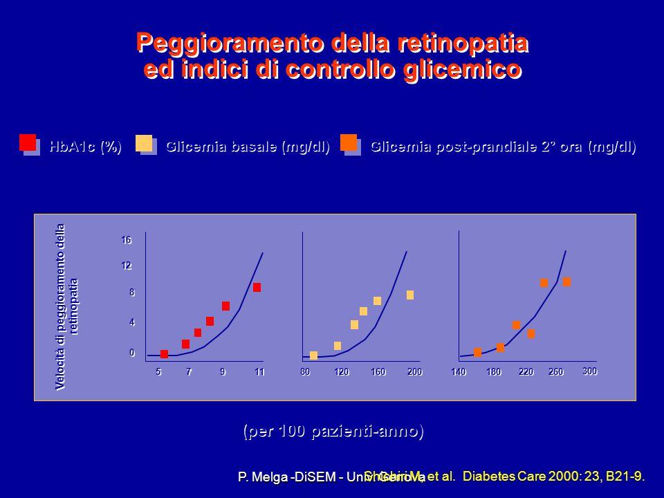 P. Melga -DiSEM - Univ. Genova Fattori di rischio - Scarso controllo glicemico DCCT: diabete di tipo1 La terapia intensiva riduceva il rischio di reti