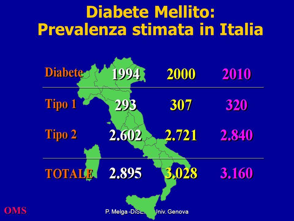 Epidemiologia, diagnosi e terapia delle complicanze diabetiche croniche Pierluigi Melga U.O. Malattie del Metabolismo e Diabetologia DISEM – Universit