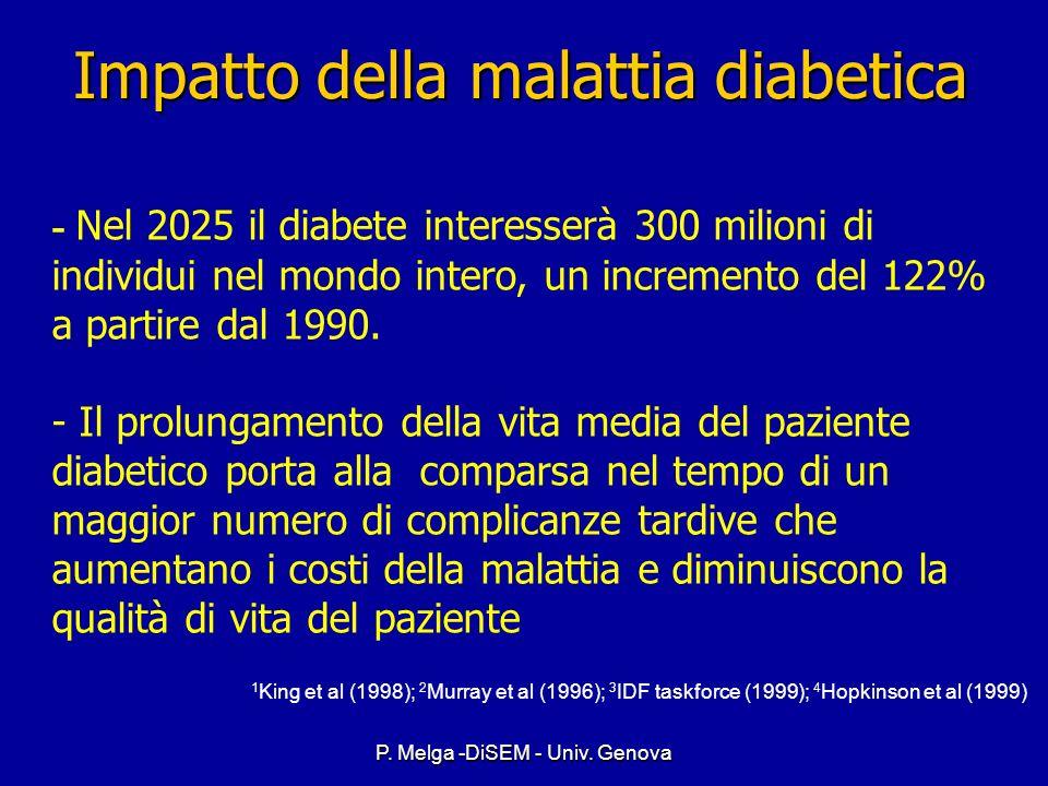 P. Melga -DiSEM - Univ. Genova Diabete Mellito: Prevalenza stimata nel mondo* *x milione OMS