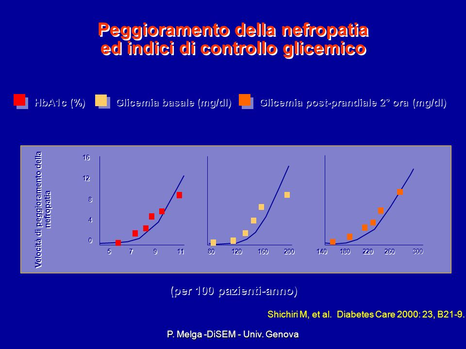 P. Melga -DiSEM - Univ. Genova MAJOR RISK FACTORS FOR THE DEVELOPMENT AND PROGRESSION OF RENAL DAMAGE IN DIABETES poor glycemic control poor glycemic