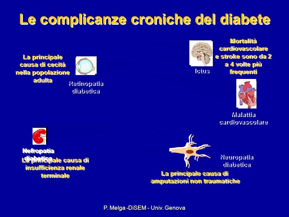 P. Melga -DiSEM - Univ. Genova Diabete Mellito Complicanze croniche Complicanze croniche Microangiopatia Retinopatia Nefropatia Neuropatia Macroangiop