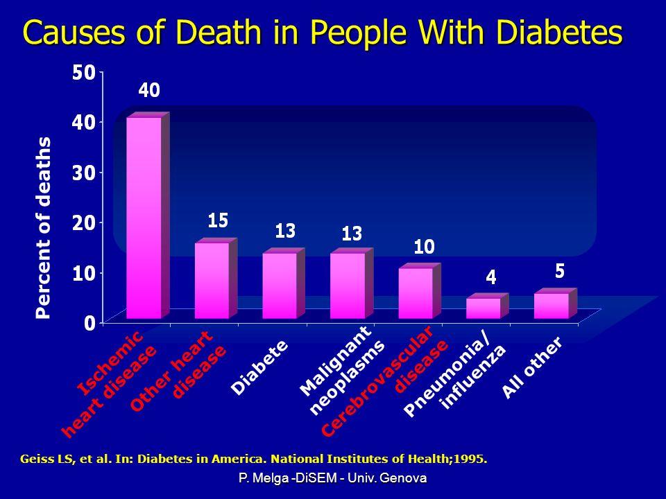 P. Melga -DiSEM - Univ. Genova CHF cases per 1,000 subjects Age at baseline Increased CHF Prevalence in Diabetics <45 Nichols GA, et al. Diabetes Care