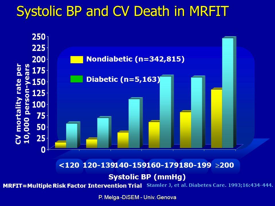 P. Melga -DiSEM - Univ. Genova Coronary Heart Disease Risk Markersin Diabetes ModifiableNot modifiable l Elevated LDL-C l Low HDL-C l Elevated blood p