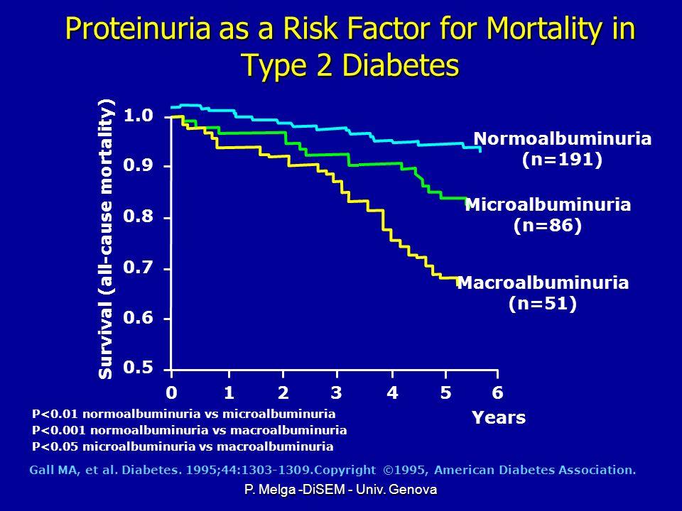 P. Melga -DiSEM - Univ. Genova CVD mortality/ 1,000 person years Age-Adjusted CVD Mortality by Quintile* of Fasting Serum Triglyceride (mmol/l) Q1 * M