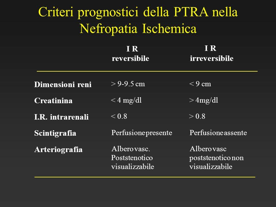 Criteri prognostici della PTRA nella Nefropatia Ischemica I R reversibile I R irreversibile Dimensionireni > 9-9.5 cm< 9 cm Creatinina < 4 mg/dl>4mg/d