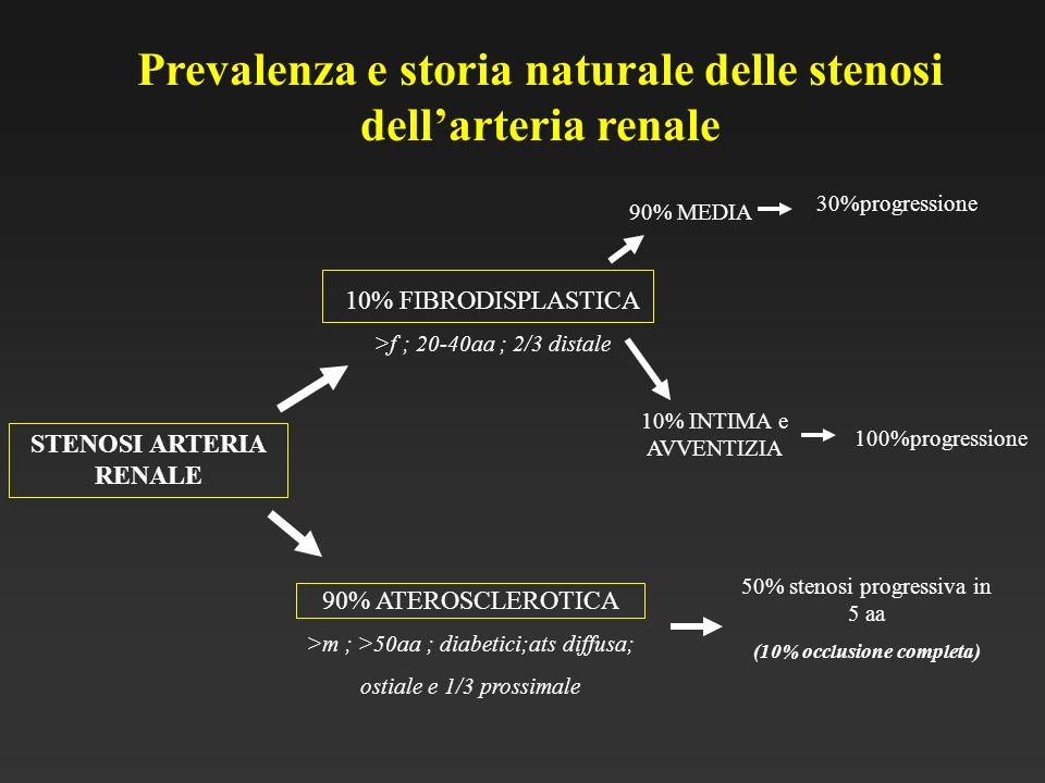 Prevalenza e storia naturale delle stenosi dellarteria renale STENOSI ARTERIA RENALE 10% FIBRODISPLASTICA >f ; 20-40aa ; 2/3 distale 90% ATEROSCLEROTI
