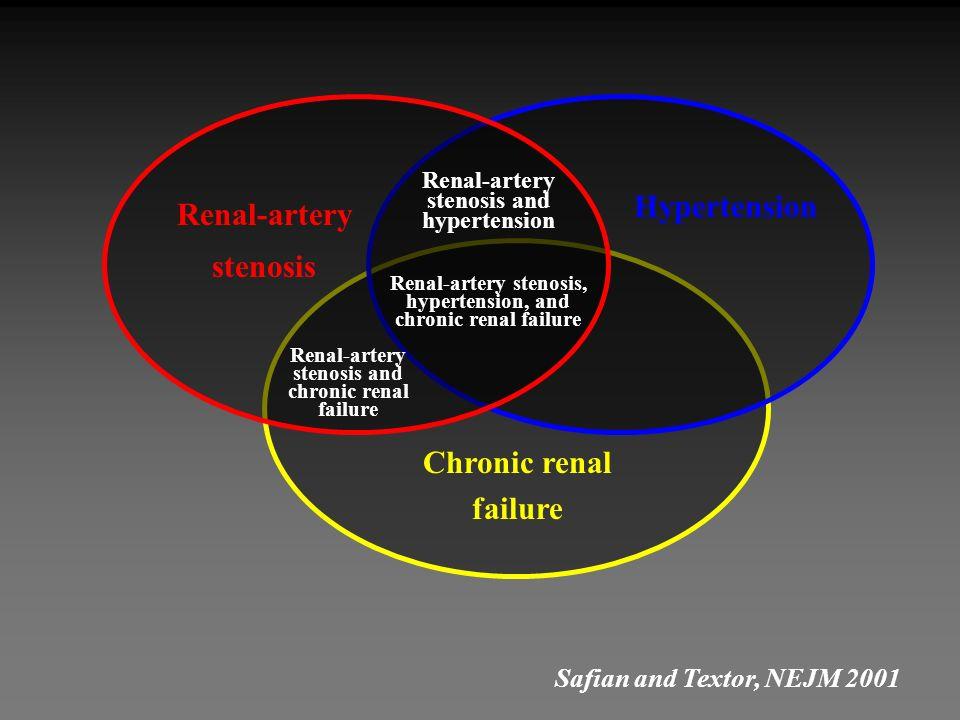 Renal-artery stenosis Renal-artery stenosis and hypertension Renal-artery stenosis, hypertension, and chronic renal failure Hypertension Chronic renal