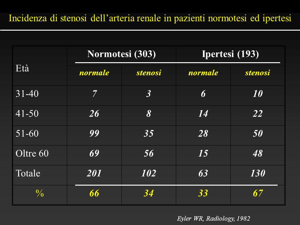 Incidenza di stenosi dellarteria renale in pazienti normotesi ed ipertesi Età Normotesi (303)Ipertesi (193) normalestenosinormalestenosi 31-4073610 41