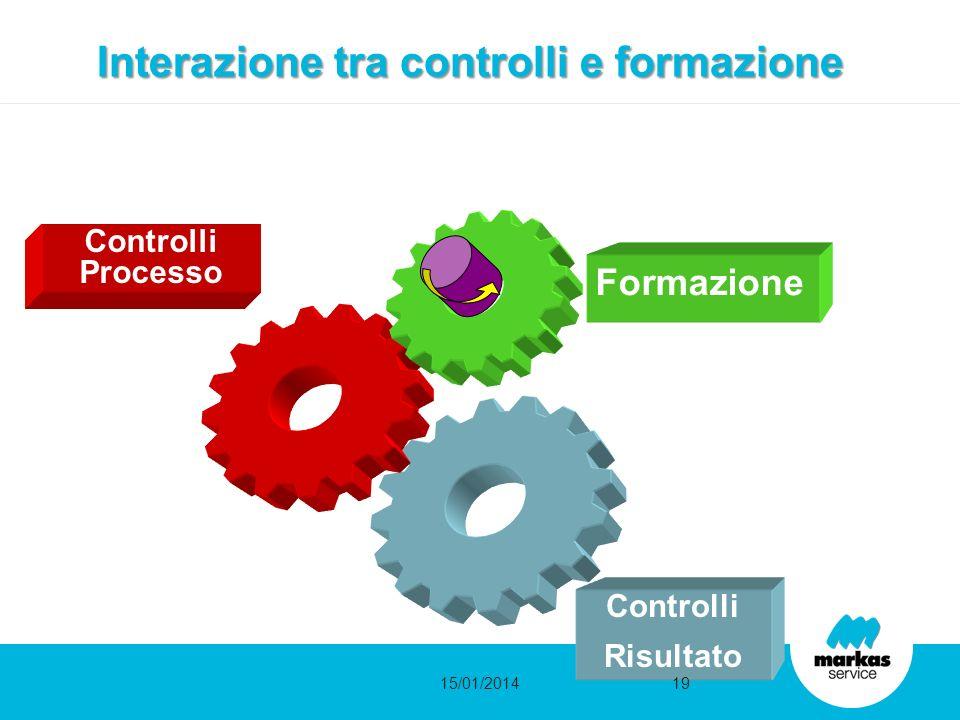 Interazione tra controlli e formazione Controlli Risultato Controlli Processo Formazione 15/01/201419