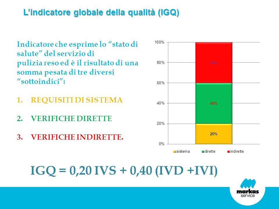 Lindicatore globale della qualità (IGQ) Indicatore che esprime lo stato di salute del servizio di pulizia reso ed è il risultato di una somma pesata d