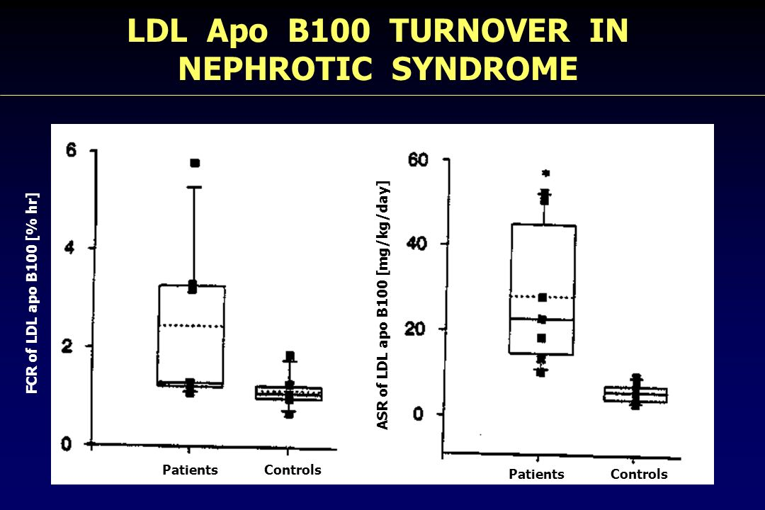 LDL Apo B100 TURNOVER IN NEPHROTIC SYNDROME FCR of LDL apo B100 [% hr] ASR of LDL apo B100 [mg/kg/day] Patients Controls