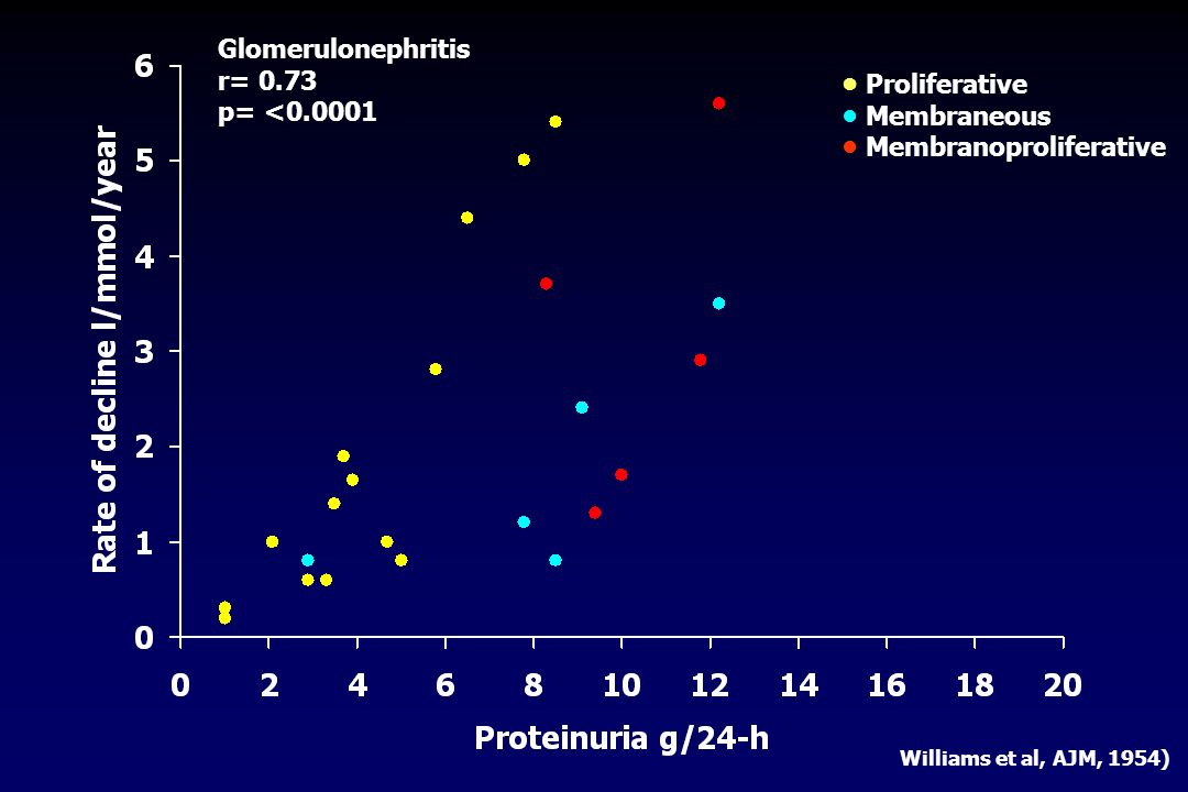 Proliferative Membraneous Membranoproliferative Williams et al, AJM, 1954) Glomerulonephritis r= 0.73 p= <0.0001