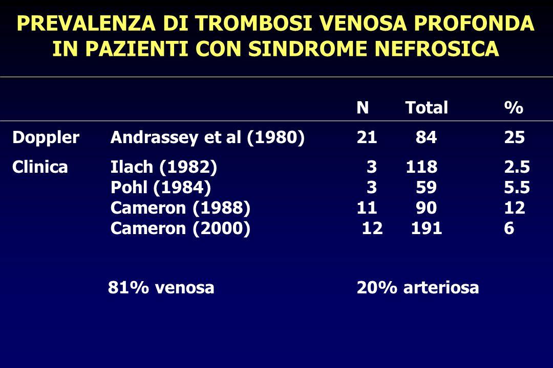FATTORI DI RISCHIO PER LATEROSCLEROSI (da Glass et al, Cell, 2001) Nella popolazione Presenti nella generale sindrome nefrosica Aumenti LDL e VLDL Riduzione HDL - Aumento lp (a) Ipertensione P Diabete mellito P Sesso maschile P Aumento dellomocisteina - Aumento fibrinogeno Sindrome metabolica P Resistenza insulinica P Obesità P Fumo Carenza di esercizio Dieta ricca di grassi Agenti infettivi P