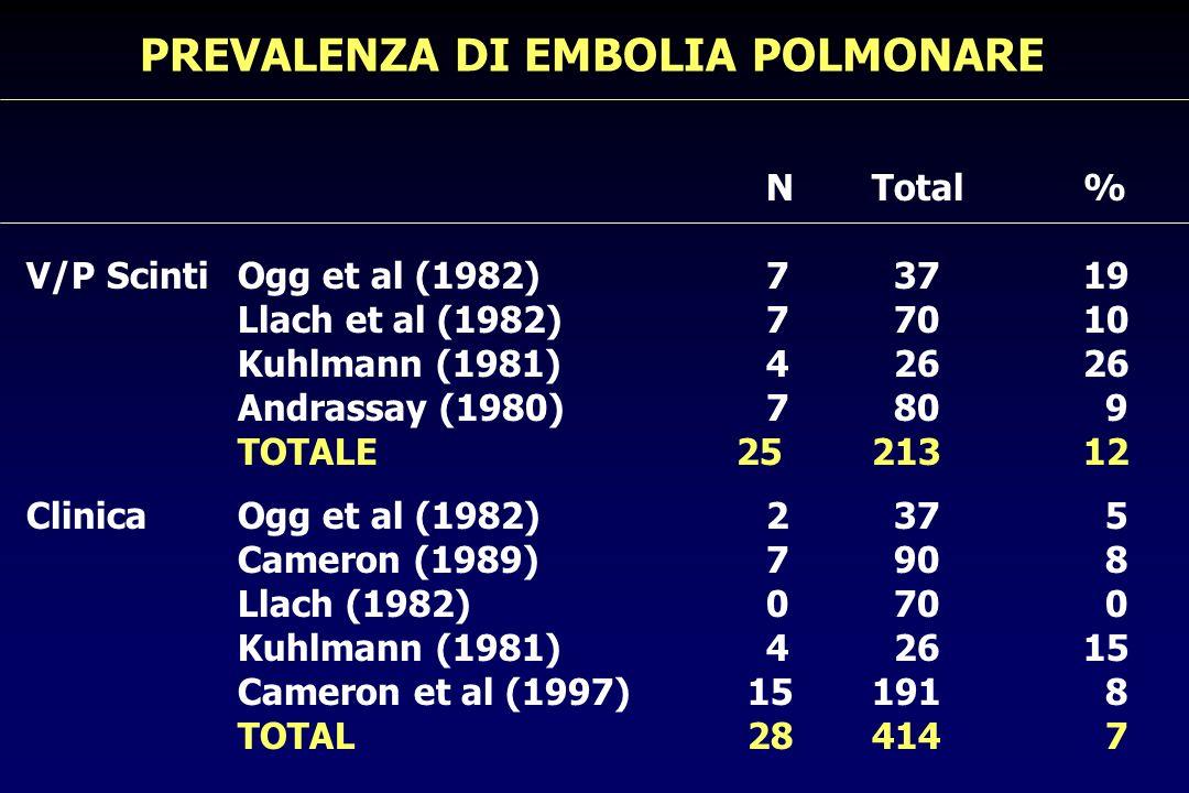 Ogi et al (AJKD 1994):109 paz con NS per 9,5 mesi.