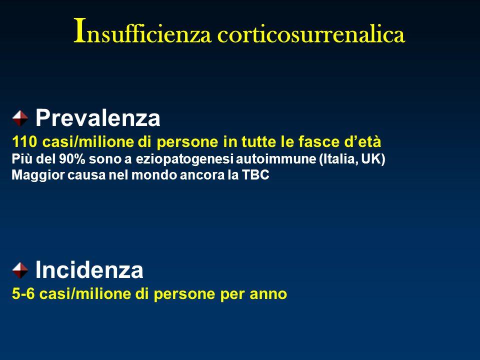 I nsufficienza corticosurrenalica Prevalenza 110 casi/milione di persone in tutte le fasce detà Più del 90% sono a eziopatogenesi autoimmune (Italia,