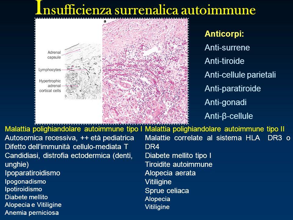 I nsufficienza surrenalica autoimmune Malattia polighiandolare autoimmune tipo I Autosomica recessiva, ++ età pediatrica Difetto dellimmunità cellulo-