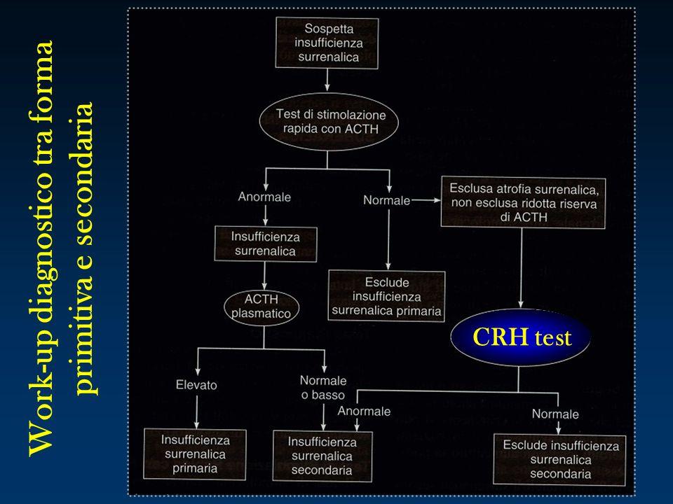 CRH test Work-up diagnostico tra forma primitiva e secondaria