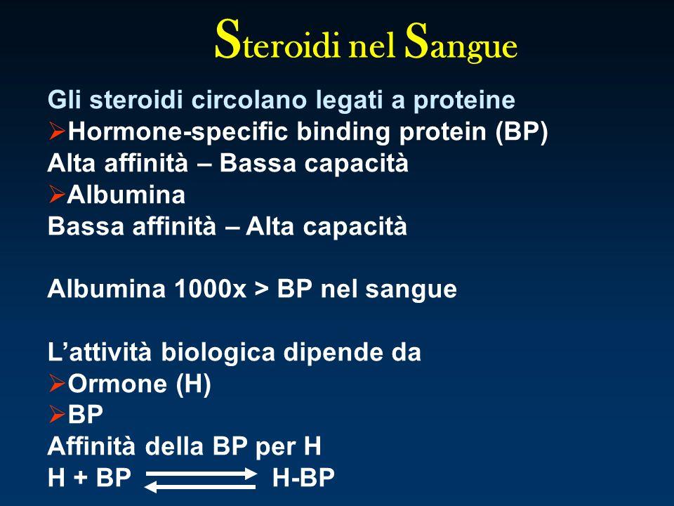 S teroidi nel S angue Gli steroidi circolano legati a proteine Hormone-specific binding protein (BP) Alta affinità – Bassa capacità Albumina Bassa aff