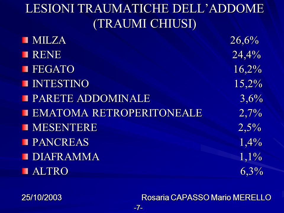 LESIONI TRAUMATICHE DELLADDOME (TRAUMI CHIUSI) MILZA 26,6% RENE 24,4% FEGATO 16,2% INTESTINO 15,2% PARETE ADDOMINALE 3,6% EMATOMA RETROPERITONEALE 2,7