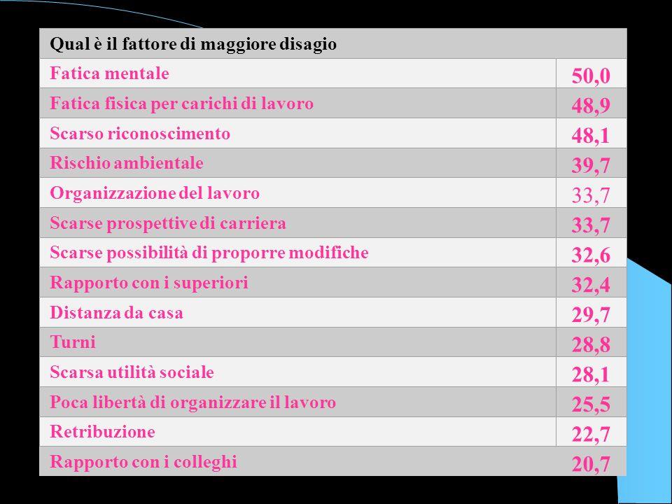 16 Rapporto con i colleghi 20,7 Qual è il fattore di maggiore disagio Fatica mentale 50,0 Fatica fisica per carichi di lavoro 48,9 Scarso riconoscimen