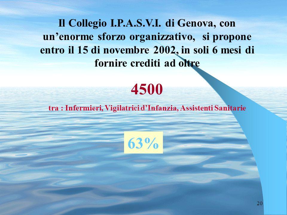 20 Il Collegio I.P.A.S.V.I. di Genova, con unenorme sforzo organizzativo, si propone entro il 15 di novembre 2002, in soli 6 mesi di fornire crediti a