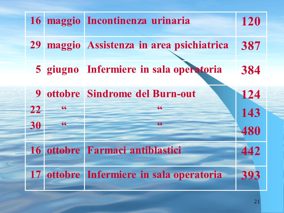 21 393 Infermiere in sala operatoriaottobre17 442 Farmaci antiblasticiottobre16 124 143 480 Sindrome del Burn-out ottobre 9 22 30 384 Infermiere in sa