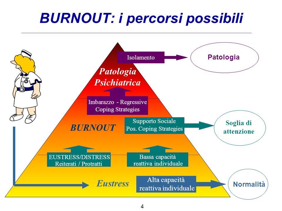 BURNOUT: i percorsi possibili Patologia Psichiatrica Eustress Bassa capacità reattiva individuale Alta capacità reattiva individuale BURNOUT Isolament