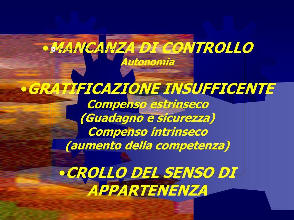 MANCANZA DI CONTROLLO Autonomia GRATIFICAZIONE INSUFFICENTE Compenso estrinseco (Guadagno e sicurezza) Compenso intrinseco (aumento della competenza) CROLLO DEL SENSO DI APPARTENENZA