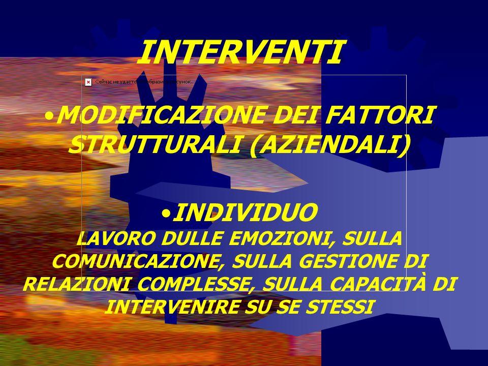 INTERVENTI MODIFICAZIONE DEI FATTORI STRUTTURALI (AZIENDALI) INDIVIDUO LAVORO DULLE EMOZIONI, SULLA COMUNICAZIONE, SULLA GESTIONE DI RELAZIONI COMPLESSE, SULLA CAPACITÀ DI INTERVENIRE SU SE STESSI