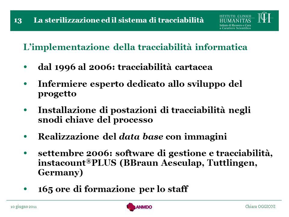10 giugno 2011 Chiara OGGIONI 13 La sterilizzazione ed il sistema di tracciabilità Limplementazione della tracciabilità informatica dal 1996 al 2006: