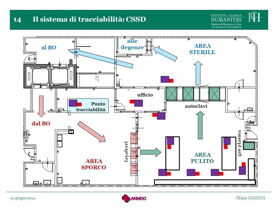 10 giugno 2011 Chiara OGGIONI 14 Punto tracciabilità Il sistema di tracciabilità: CSSD