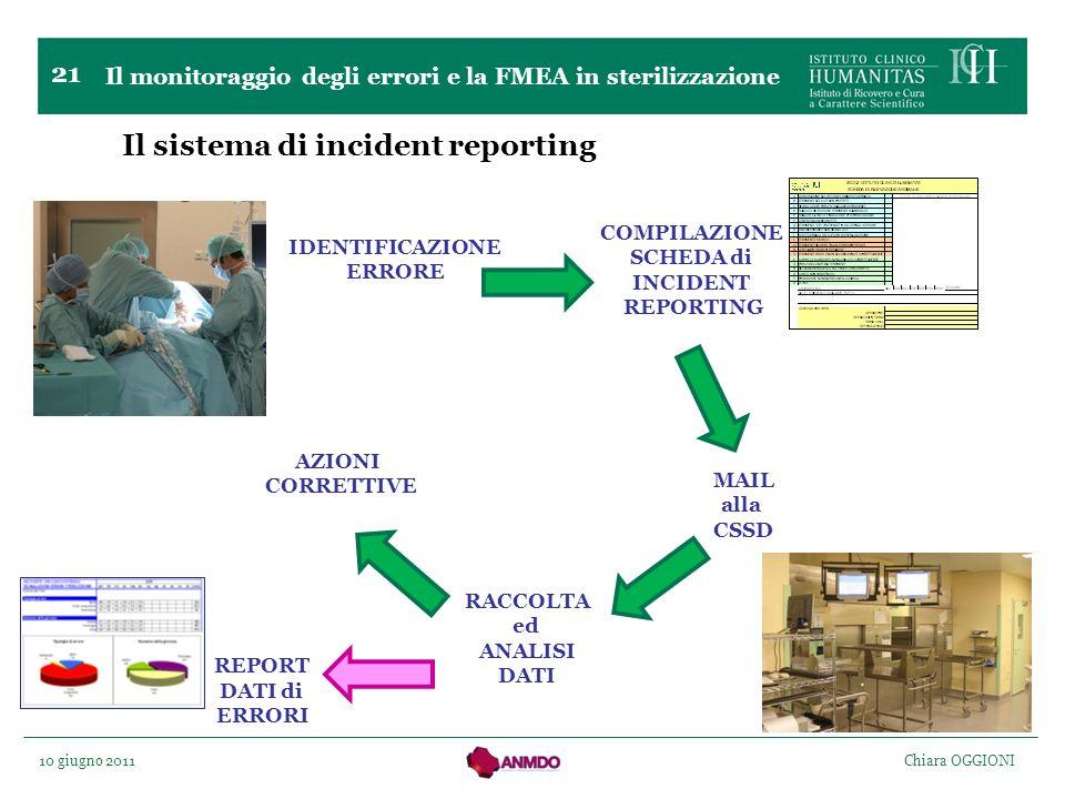 10 giugno 2011 Chiara OGGIONI 21 Il sistema di incident reporting IDENTIFICAZIONE ERRORE COMPILAZIONE SCHEDA di INCIDENT REPORTING RACCOLTA ed ANALISI