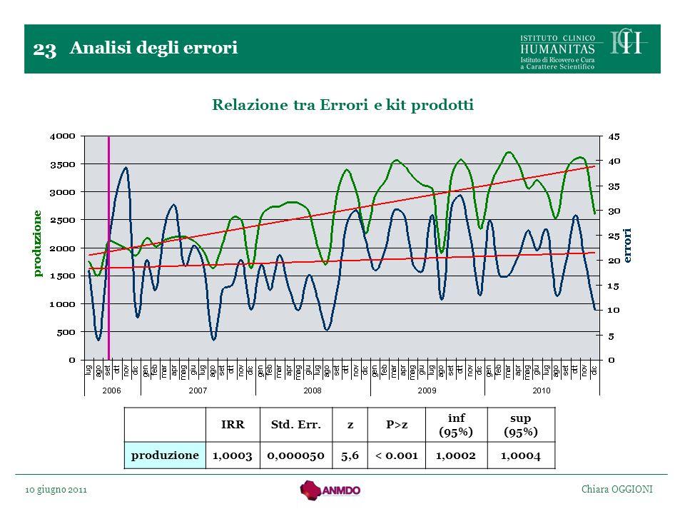 10 giugno 2011 Chiara OGGIONI 23 Relazione tra Errori e kit prodotti Analisi degli errori IRRStd. Err.zP>z inf (95%) sup (95%) produzione1,00030,00005