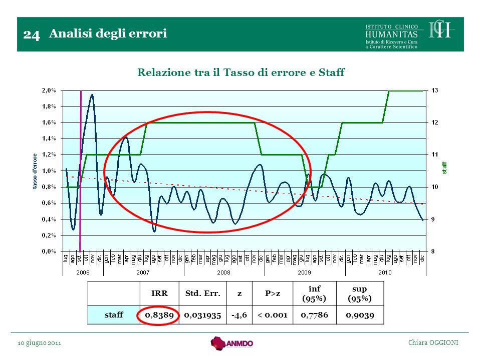 10 giugno 2011 Chiara OGGIONI IRRStd. Err.zP>z inf (95%) sup (95%) staff0,83890,031935-4,6< 0.0010,77860,9039 24 Relazione tra il Tasso di errore e St