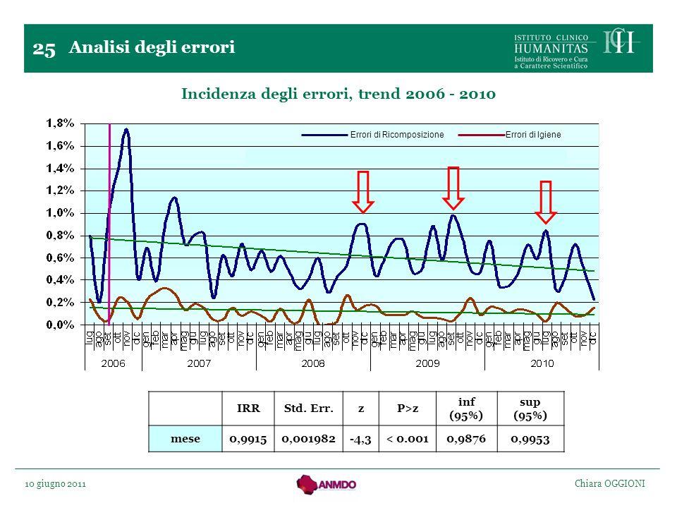 10 giugno 2011 Chiara OGGIONI 25 Incidenza degli errori, trend 2006 - 2010 Analisi degli errori Errori di Ricomposizione Errori di Igiene IRRStd. Err.