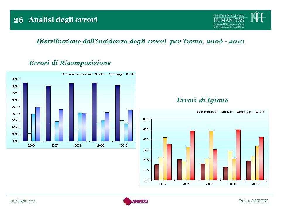10 giugno 2011 Chiara OGGIONI 26 Distribuzione dellincidenza degli errori per Turno, 2006 - 2010 Errori di Ricomposizione Errori di Igiene Analisi deg