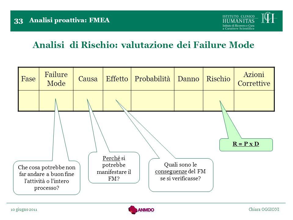 10 giugno 2011 Chiara OGGIONI Analisi di Rischio: valutazione dei Failure Mode 33 Analisi proattiva: FMEA Fase Failure Mode CausaEffettoProbabilitàDan