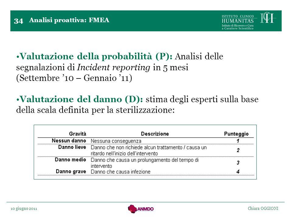 10 giugno 2011 Chiara OGGIONI Valutazione della probabilità (P): Analisi delle segnalazioni di Incident reporting in 5 mesi (Settembre 10 – Gennaio 11