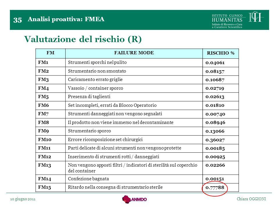 10 giugno 2011 Chiara OGGIONI Valutazione del rischio (R) Analisi proattiva: FMEA 35 FMFAILURE MODE FM1Strumenti sporchi nel pulito FM2Strumentario no