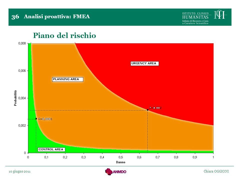 10 giugno 2011 Chiara OGGIONI Piano del rischio Analisi proattiva: FMEA 36