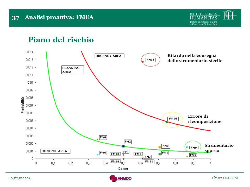 10 giugno 2011 Chiara OGGIONI Piano del rischio Ritardo nella consegna dello strumentario sterile Errore di ricomposizione Strumentario sporco 37 Anal