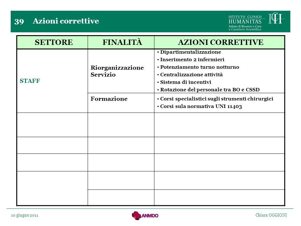 10 giugno 2011 Chiara OGGIONI 39 Azioni correttive SETTOREFINALITÀAZIONI CORRETTIVE STAFF Riorganizzazione Servizio Dipartimentalizzazione Inserimento