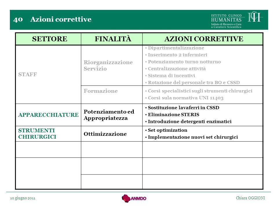 10 giugno 2011 Chiara OGGIONI 40 Azioni correttive SETTOREFINALITÀAZIONI CORRETTIVE STAFF Riorganizzazione Servizio Dipartimentalizzazione Inserimento