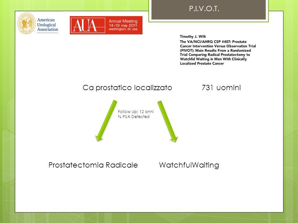 P.I.V.O.T. Ca prostatico localizzato 731 uomini Prostatectomia RadicaleWatchfulWaiting Follow Up: 12 anni ¾ PSA Detected